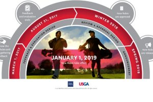 USGA And The R&a Announce Proposed Changes To Modernize Golfs Rules