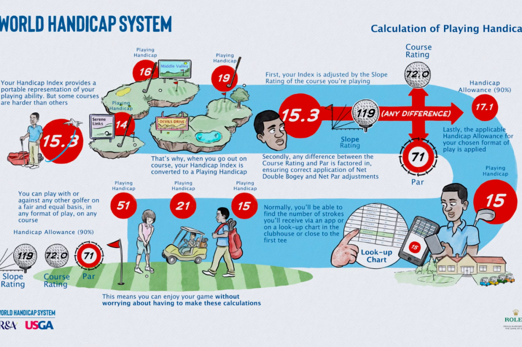 Calculation of Course Handicap & Playing Handicap